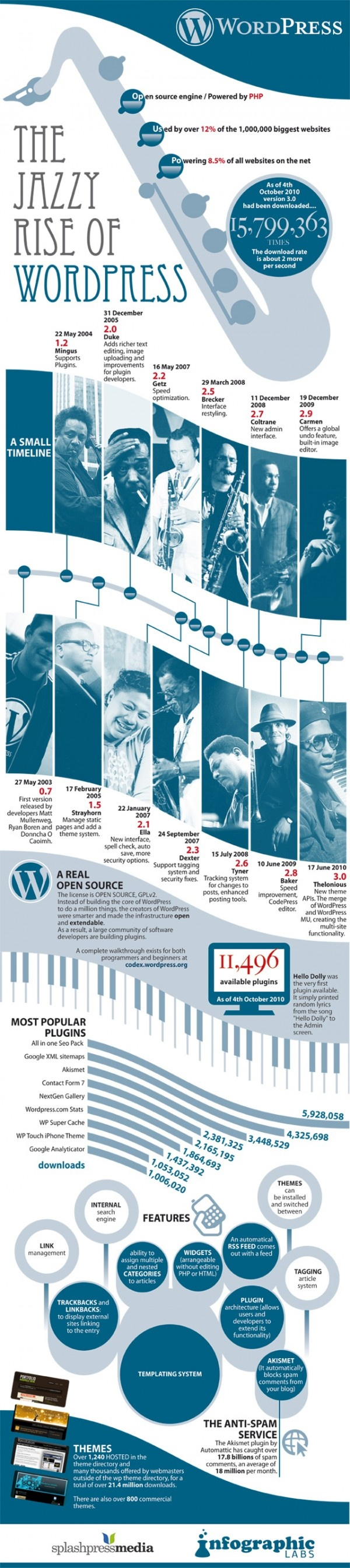 The Jazzy Rise of WordPress ( Infographic )